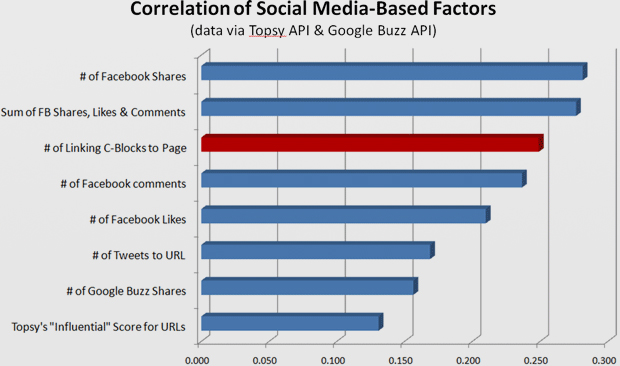 social-factors-correlation-large