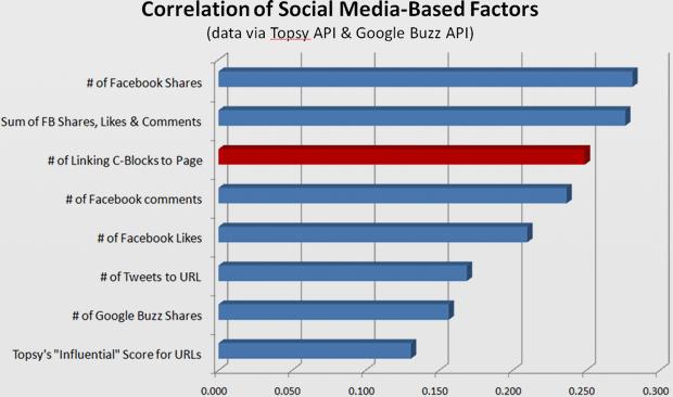 social-factors-correlation-large